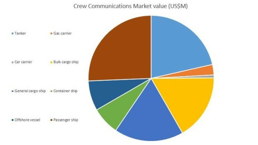Crew communications market value broken down into shipping sector (US$M)