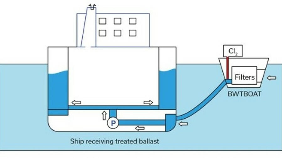 A BWTBoat could deliver filtered muddy water or treated ballast water (credit: IRClass)