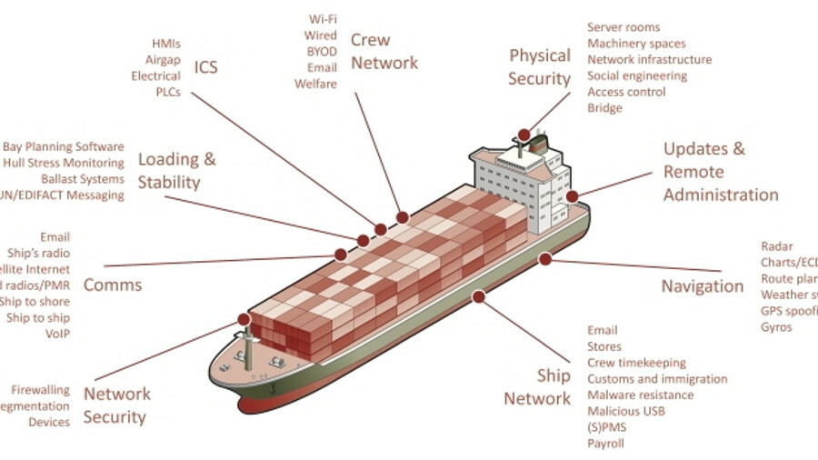 10 tips to reduce the risk of cyber attacks at sea