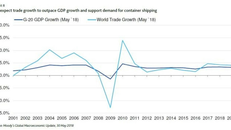 Moody's: We expect trade growth to outpace GDP growth and support demand for container shipping