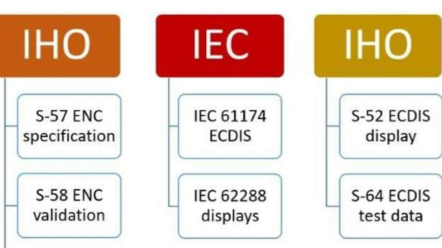 IEC and IHO set standards for ENCs and ECDIS