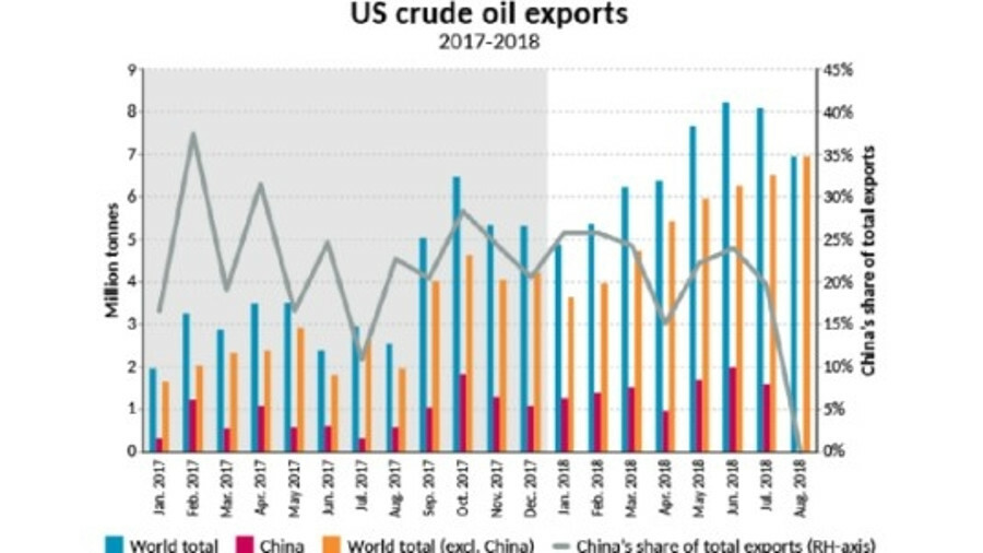 In 2017, Chinese imports accounted to 23% of total US crude oil exports and 22% in the first seven m