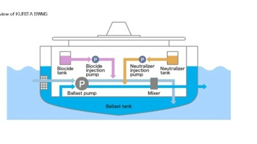 There are no filters in the Kurita ballast water treatment system