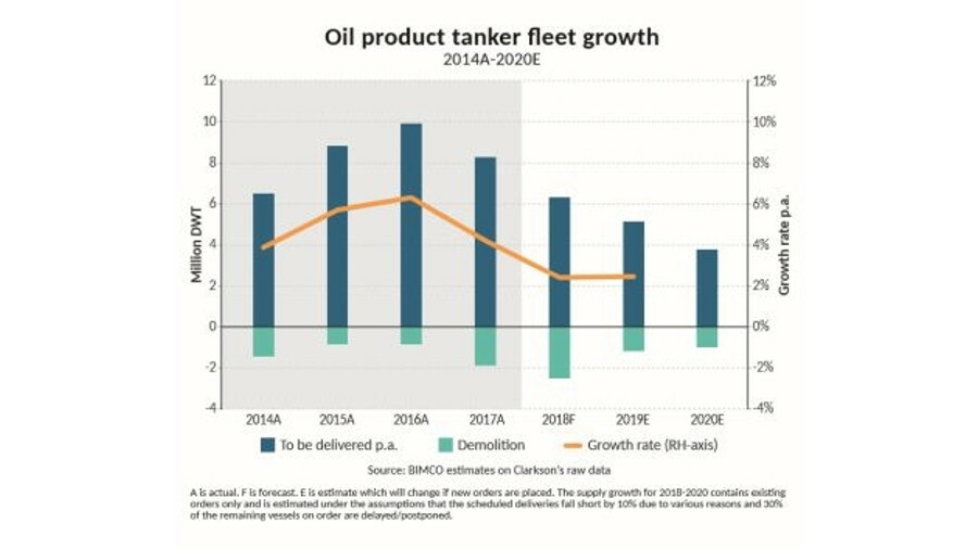 BIMCO forecast slow product tanker fleet growth in 2019