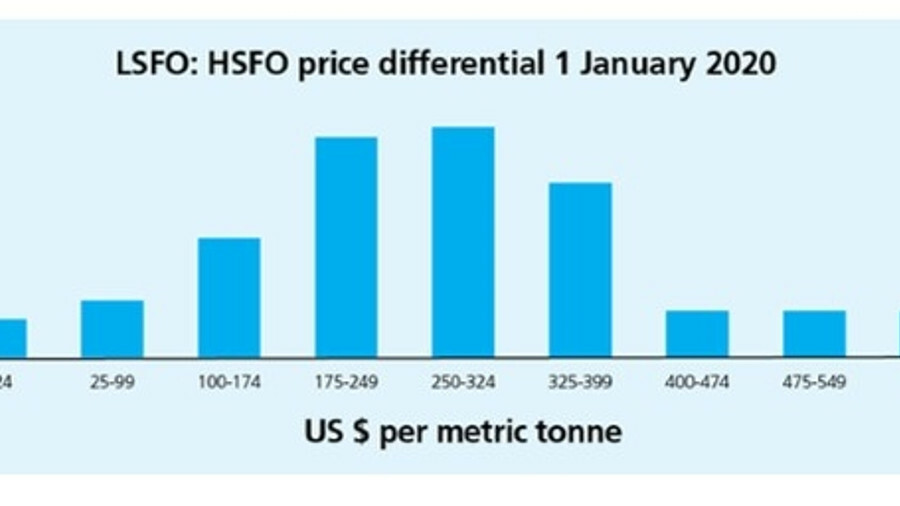 Nearly a quarter of survey participants expect the high/low sulphur differential to be in the US$250