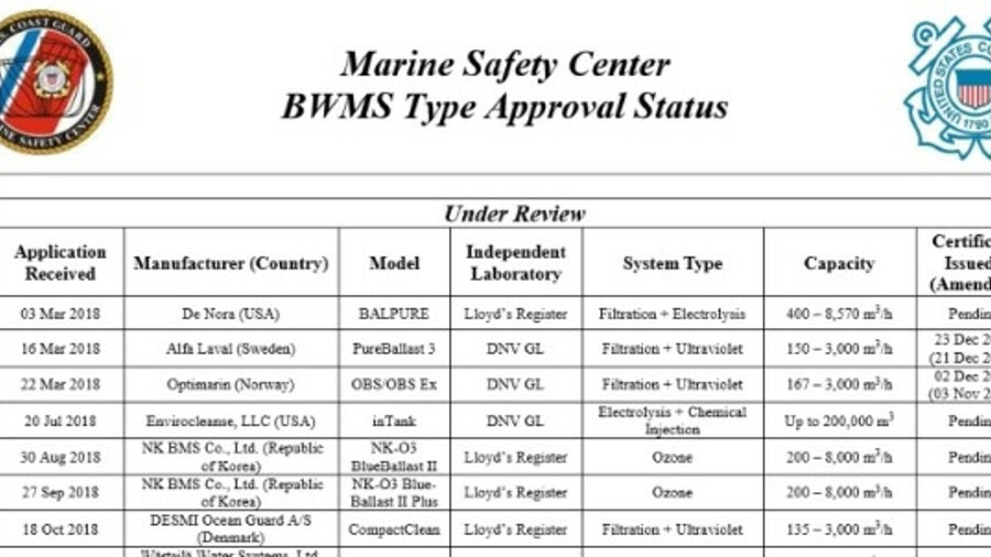 With the type-approval of Panasia the USCG list expands to 14 BWMS