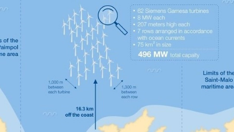 The St Brieuc offshore windfarm will be built off the coast of Brittany in northern France
