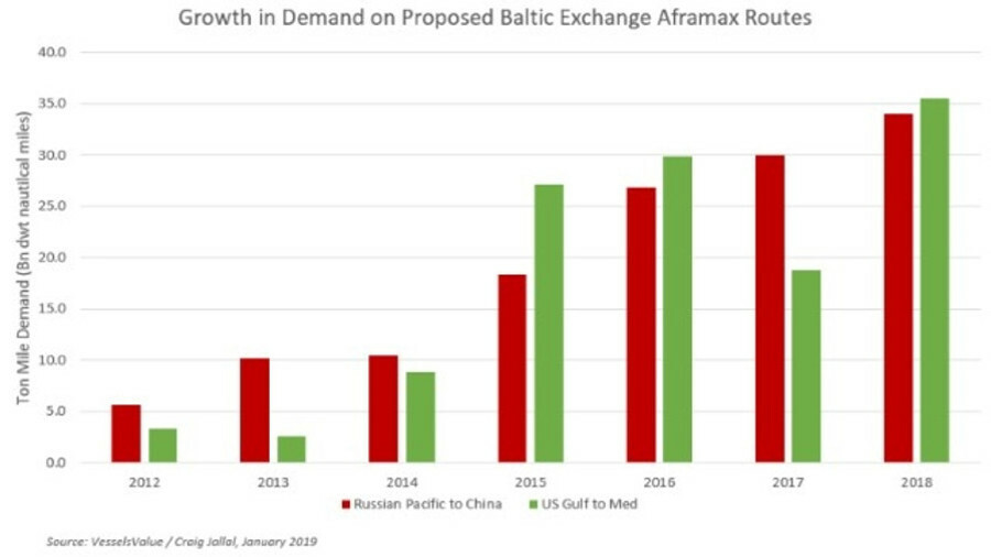The Baltic Exchange is proposing new Aframax tanker routes to reflect the growth in tonne-mile deman