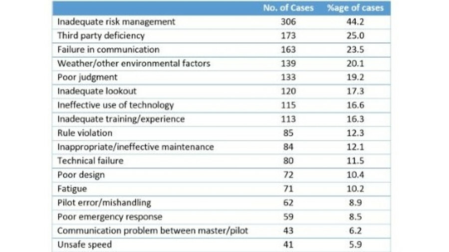 Technology-related concerns feature heavily in SIRC's ranking of accident causes