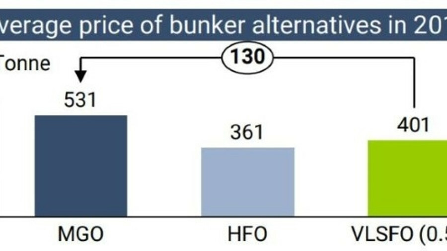 Odfjell analysis of IMO 2020: expected fuel price spread is manageable