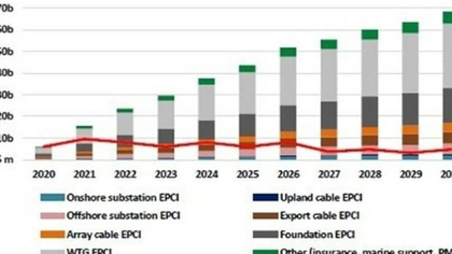 Offshore wind supply chain contracts cumulative capex forecast