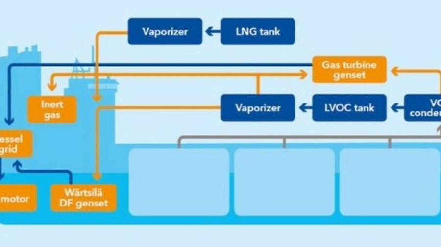 An illustration of Teekay's 'E-shuttle' VOC recovery technology (Graphic: DNV GL, Wärtsilä, Teekay)