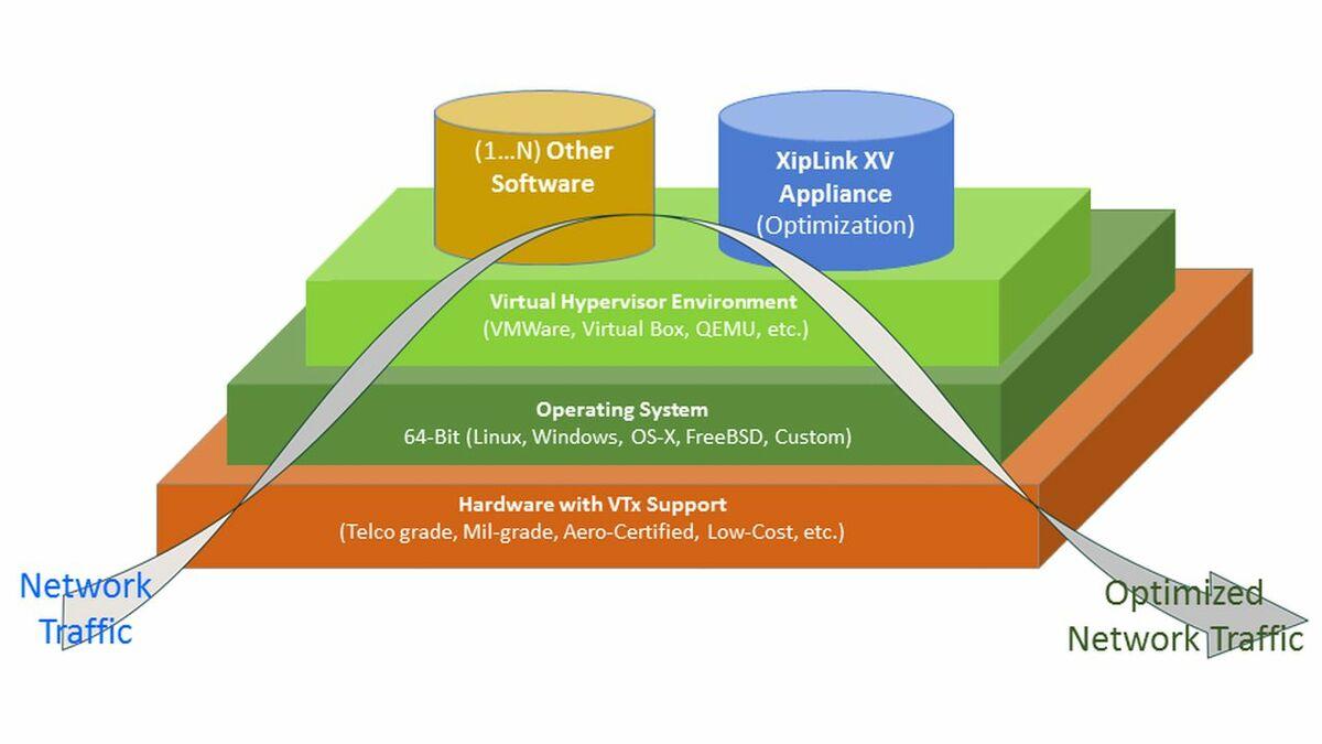 Xiplink_virtual_machine_dataflow.jpg