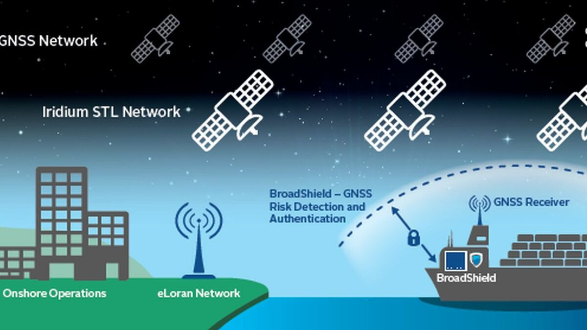 IMO urged to act on GNSS jamming