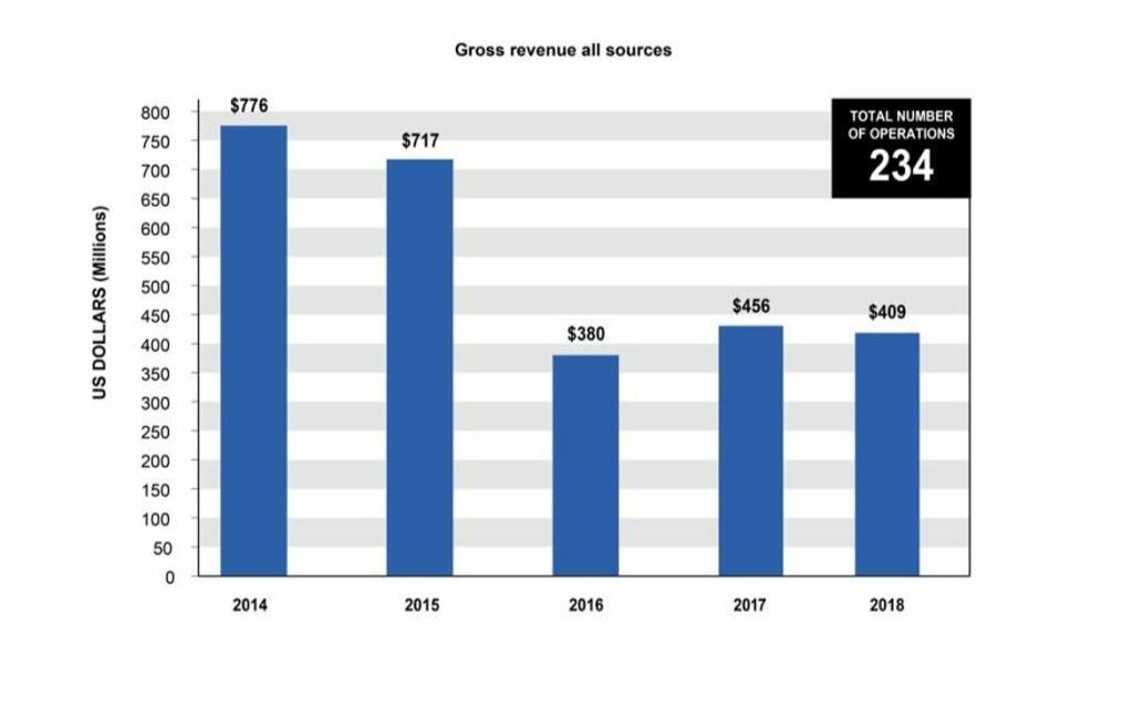 ISU salvage statistics 2018
