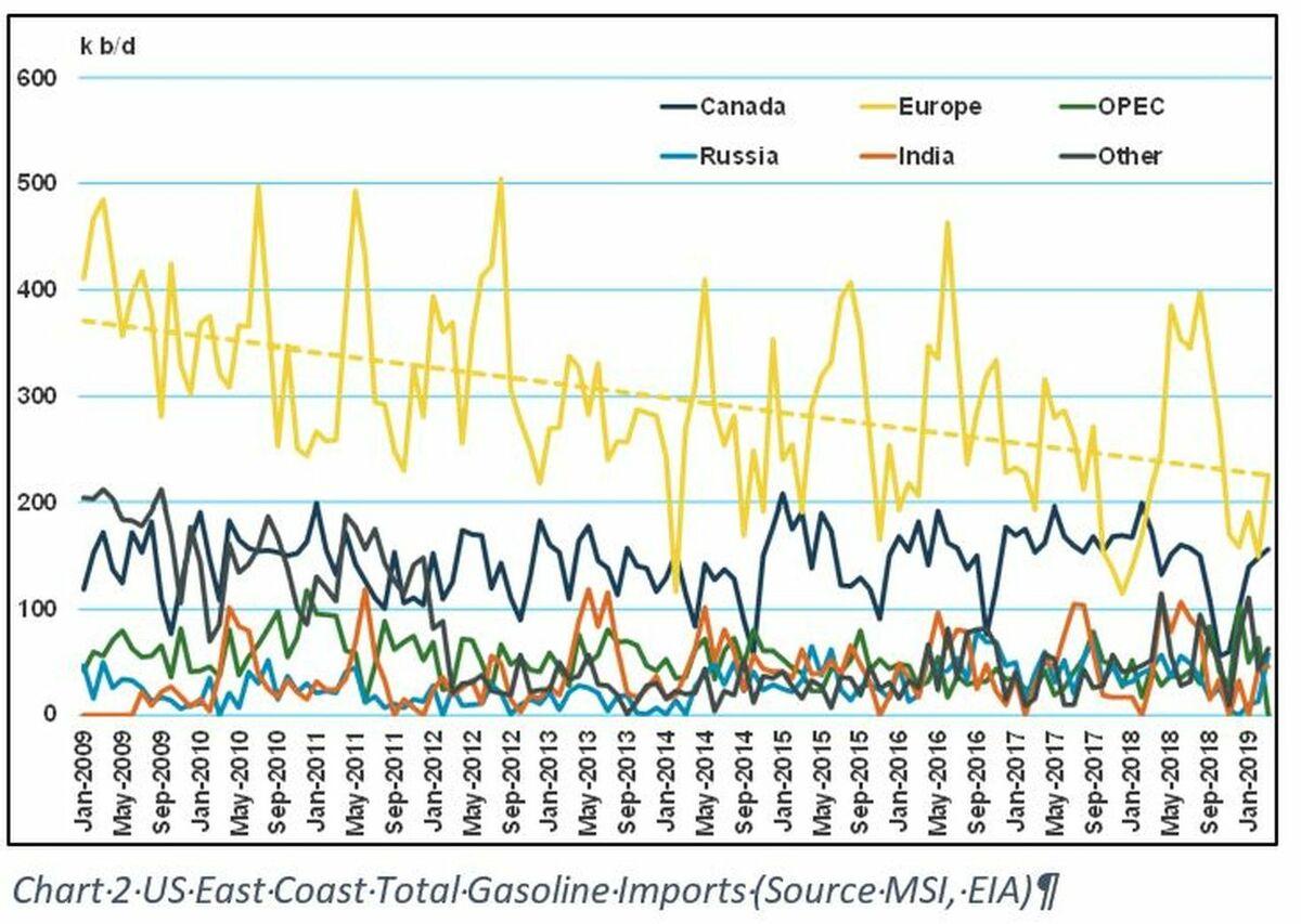 Chart 2: US East Coast total gasoline imports (source: MSI, EIA)