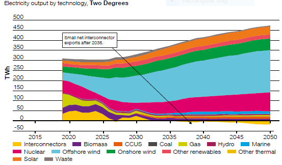 Future Energy Scenarios sees offshore wind at heart of UK energy sector