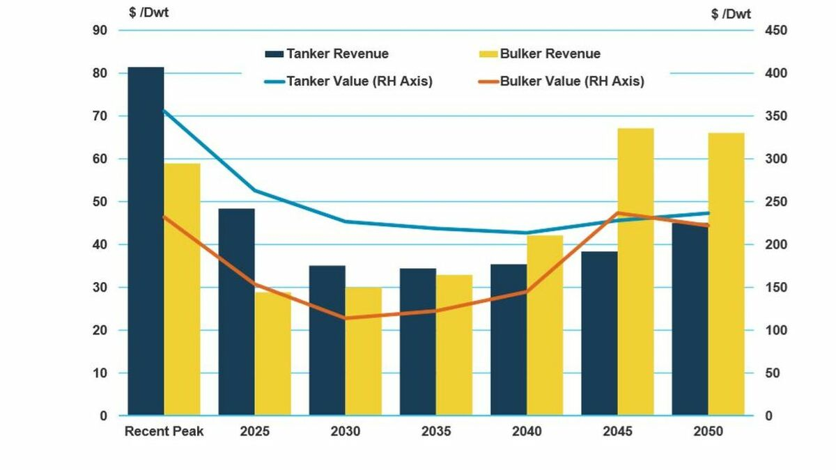 Tanker revenue and fleet growth would be impacted by the race to reduce carb