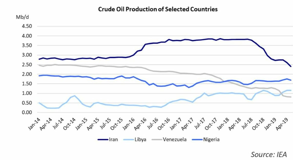 Crude Oil Production of Selected Countries (source: IEA)