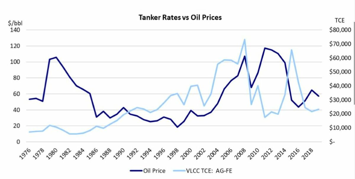 Tanker Rates vs Crude Oil Prices (Source: Poten & Partners)