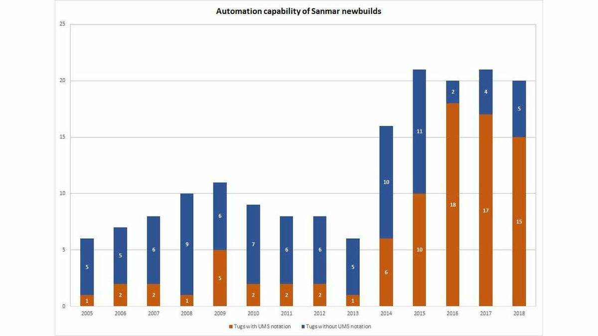 Data from Sanmar shows newbuild tugs with the UMS automation far outstrip those without