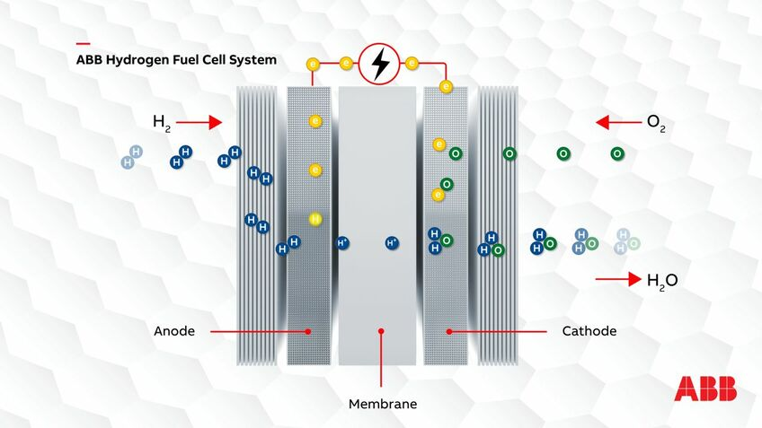 Fuel cells: the basic technology is in place, but products need to mature and costs fall