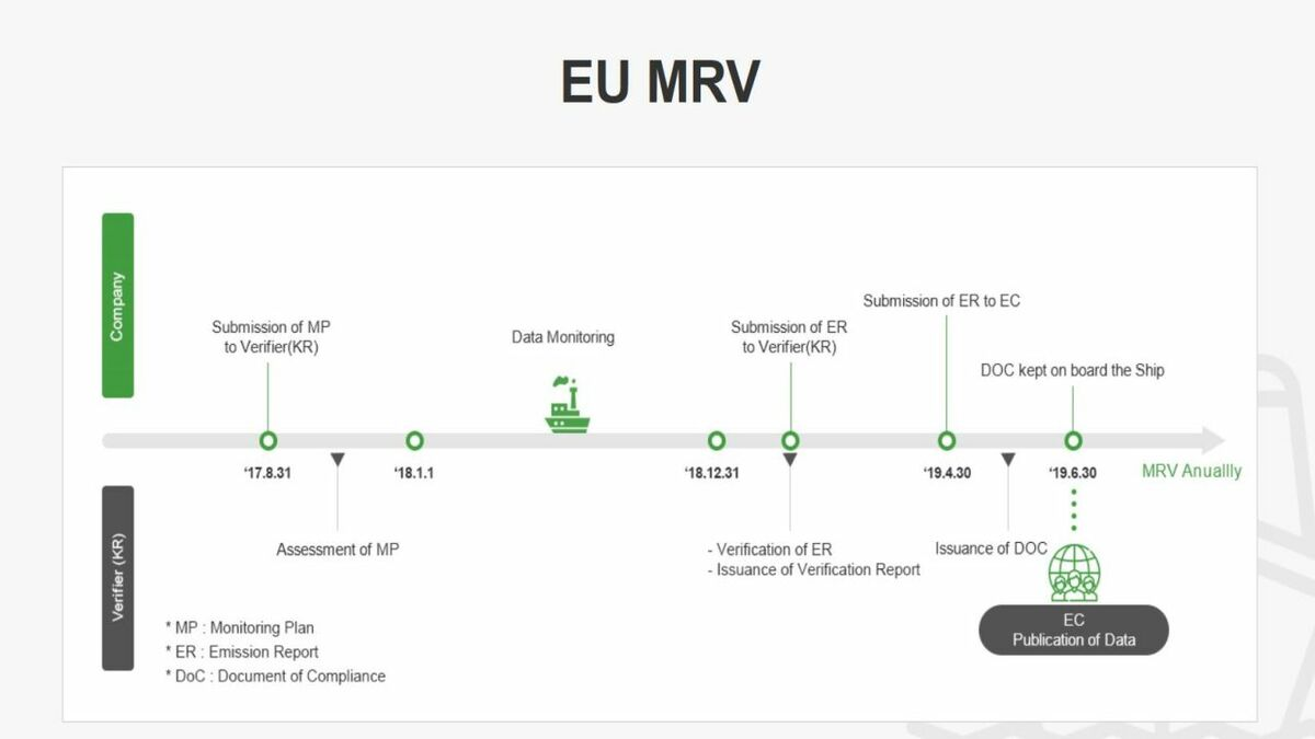 KR GEARS automatically creates a report compliant with EU MRV