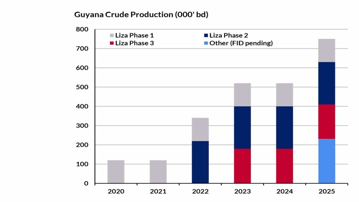 Guyana will export nearly all its crude oil production (source: E A Gibson)
