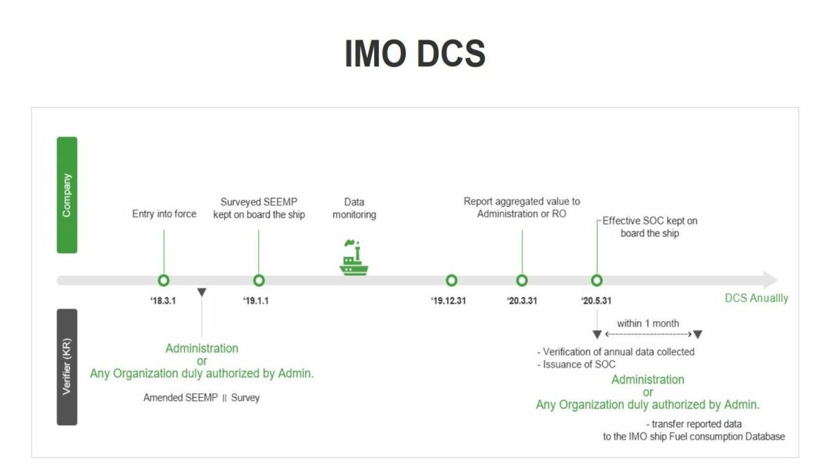 KR GEARS automatically creates a report compliant with IMO DCS