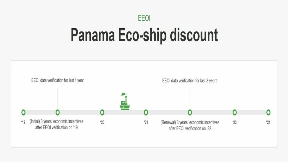 KR GEARS automatically creates a report compliant with Panama Eco-Ship discount scheme