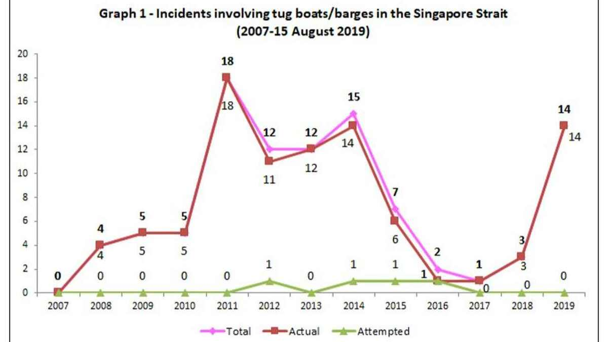 Two decades of piracy incidents in Singapore Strait