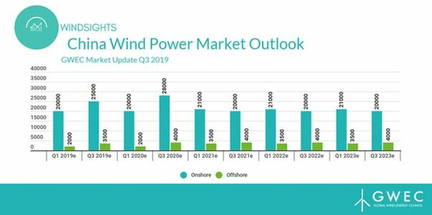 Chinese onshore and offshore wind are both expected to grow rapidly