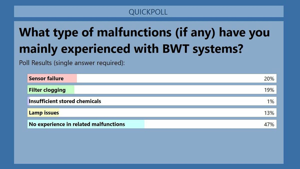BWMC poll: malfunctions still an issue for users