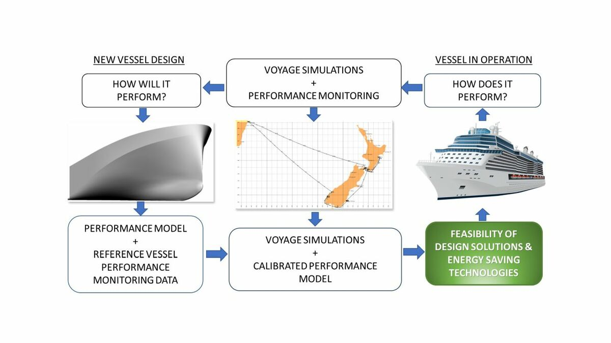Voyage simulation is incorporated into a ship design feedback loop