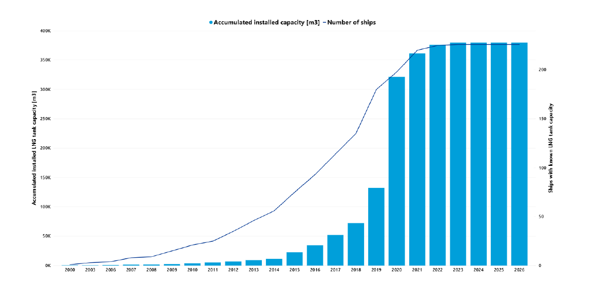 Accumulated installed LNG storage capacity on vessels is set to grow sharply (credit: DNV GL)