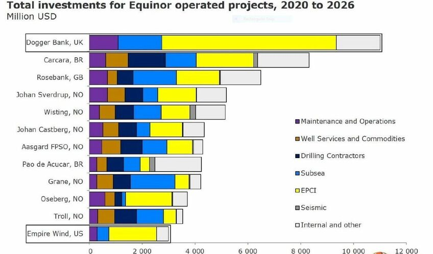 Dogger Bank will be Equinor's largest investment between now and 2026
