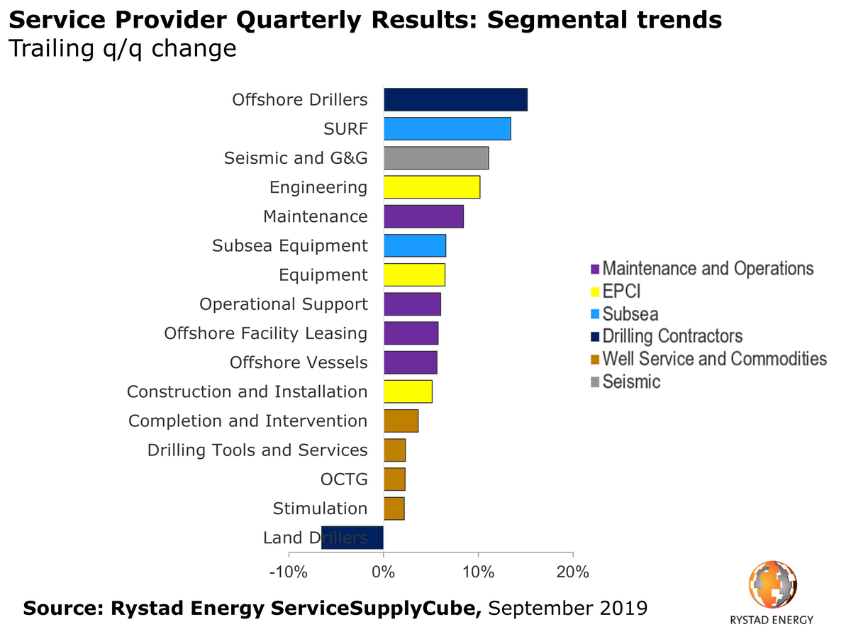 Service provider quarterly results (source Rystad Energy)