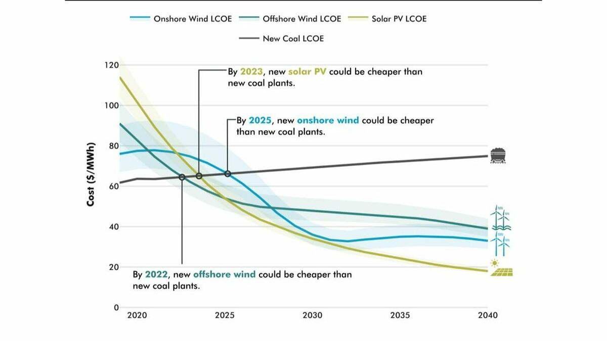 Levelised cost of energy for new onshore and offshore wind, solar PV, coal (credit: Carbon Tracker)