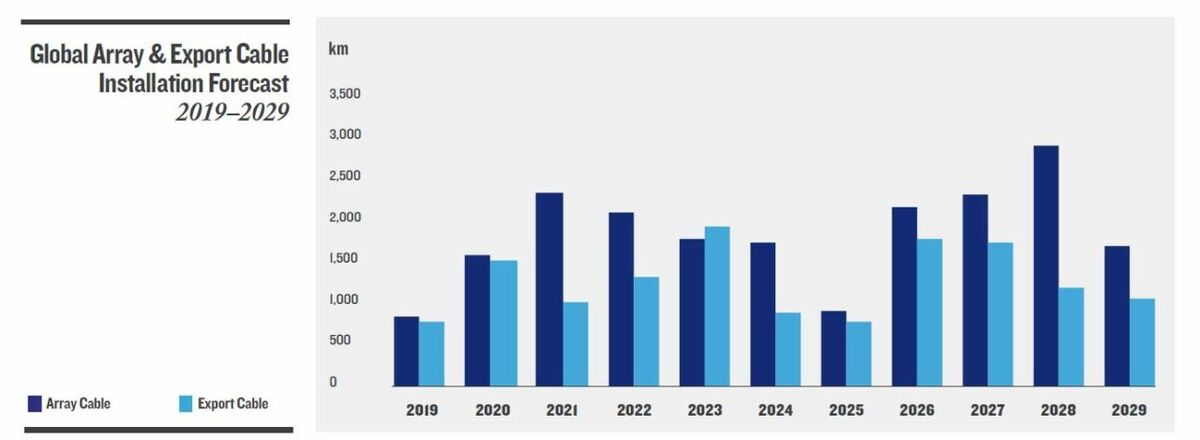 The market for subsea cables for offshore wind is growing quickly