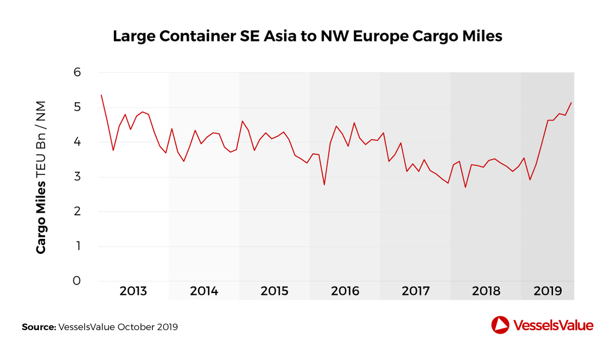 Increases in SE Asia to NW Europe container demand compensated overall
