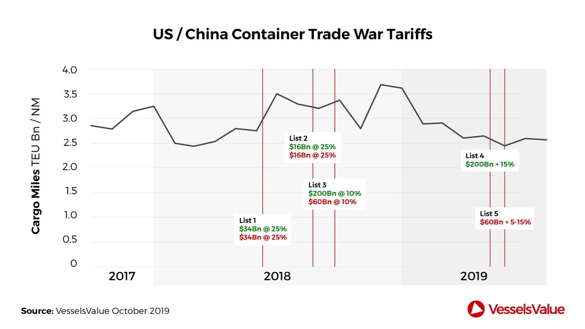 The impact of the US–China trade war on container demand (credit: VesselsValue)