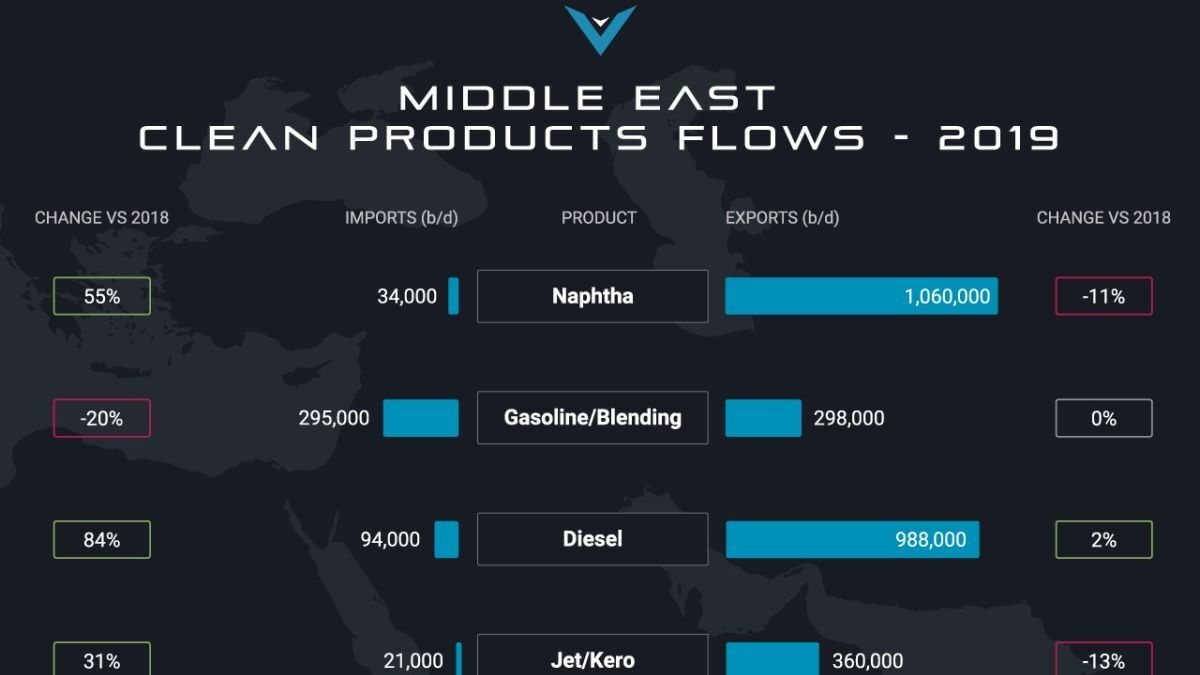 Vortexa ME is tracking the changes in oil product flows by tanker into and out of the Middle East
