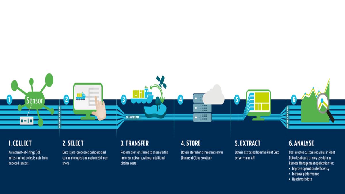 Nautilus Labs Inmarsat's new fleet data application provider