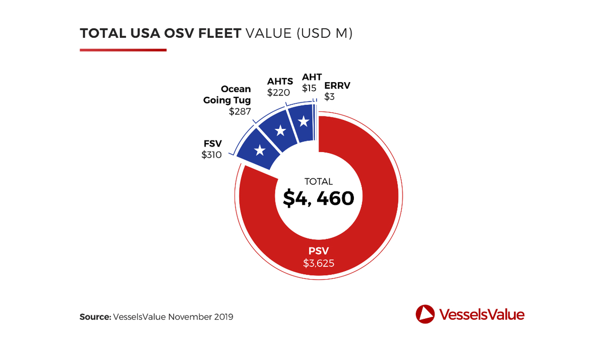Platform supply vessels make up over 80% of the value of the US OSV fleet