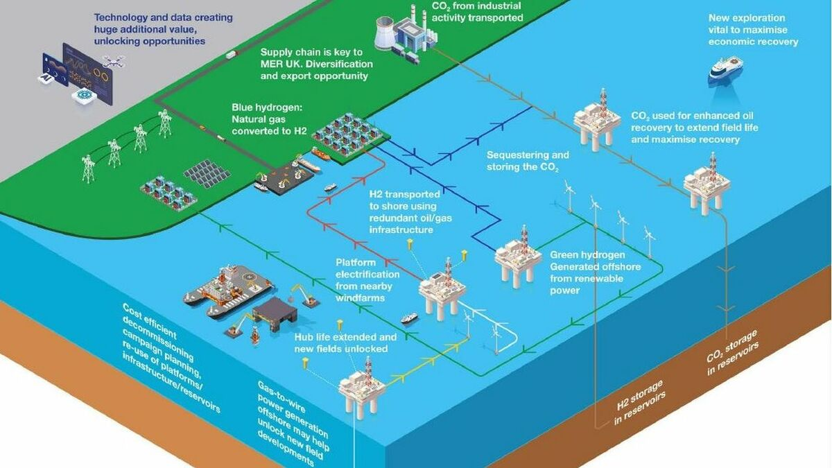 Key role identified for offshore wind in energy integration plan