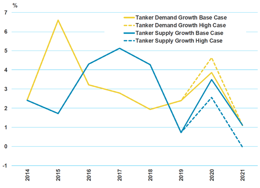 Chart 2: The impact on tanker supply and demand