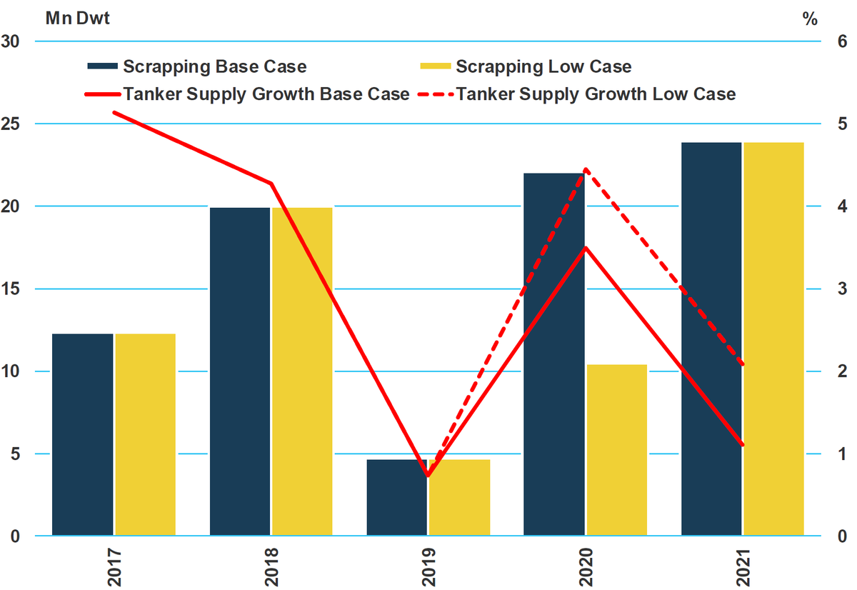 Chart 4: In the High Case and Low Case, tanker scrapping in 2020 is higher than in 2019
