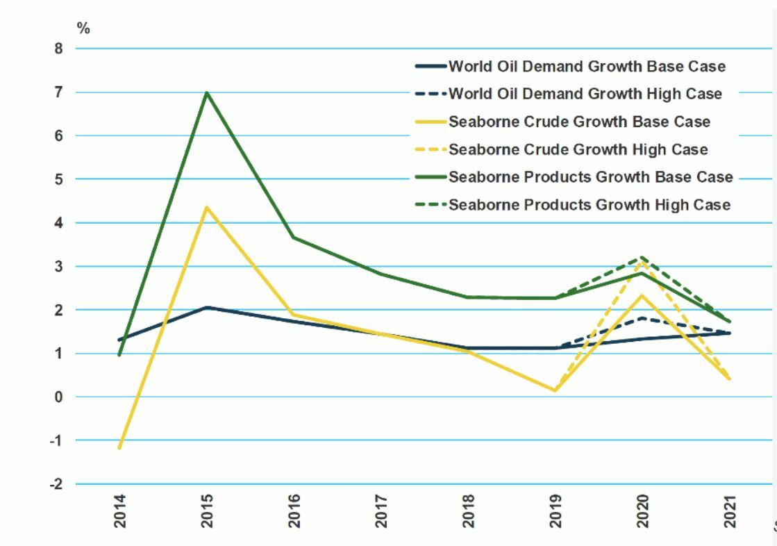 Chart 1: MSI World oil demand growth scenarios
