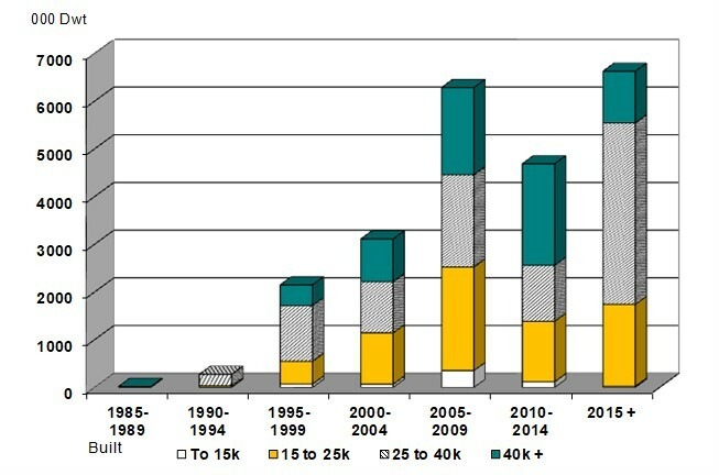 Chemical carrier fleet age profile: a significant overhang of 15-year old plus tonnage