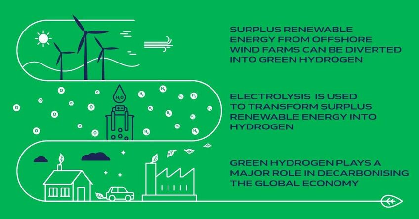 The HYPORT project will use offshore wind energy to produce green hydrogen